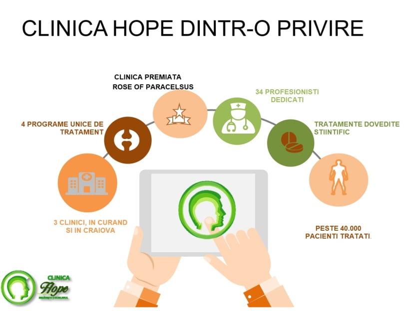sediu unirii clinica hope
