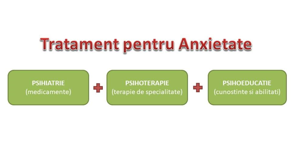 tratament eficient anxietate